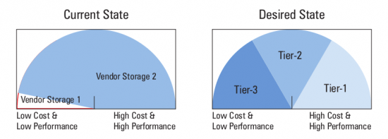 Figure 2: Storage vs. applications
