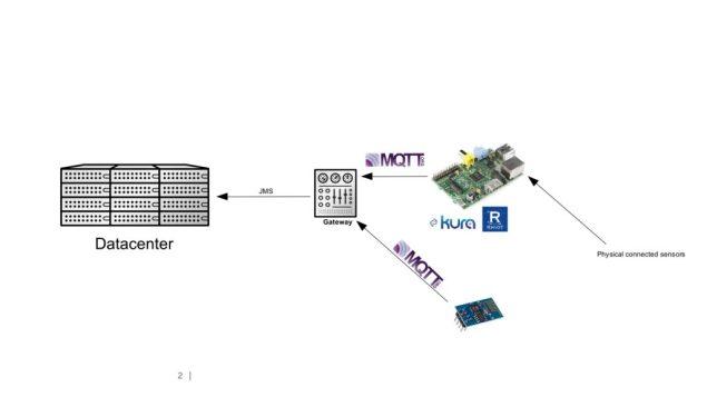 IoT_Setups