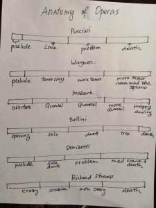 anatomy of operas