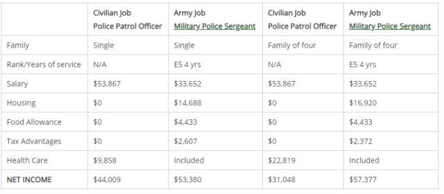 enlisted soldier army pay vs civilian pay