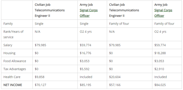 officer army pay vs civilian pay