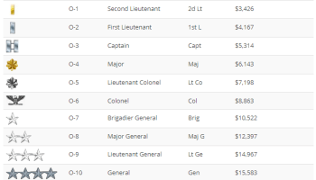 Army Ranks and Basic Pay For 2020