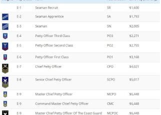coast guard ranks and pay
