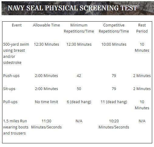 navy seal pst test