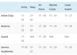 military age limits for 2020