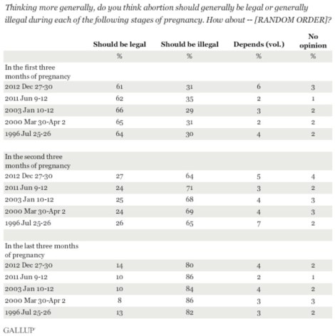 gallup-abortion-by-stage-of-pregnancy