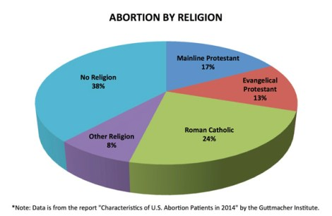 abortion-by-religion