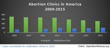 Abortion Clinics in America