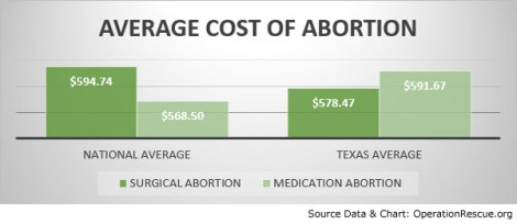 Average Abortion Cost-TX