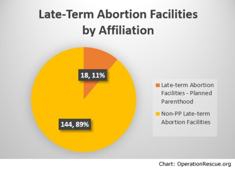 Late-term by Affiliation