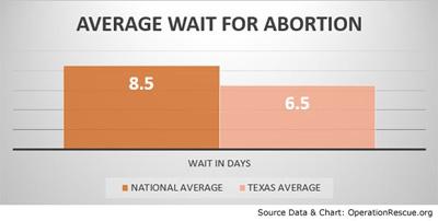 average-abortion-wait