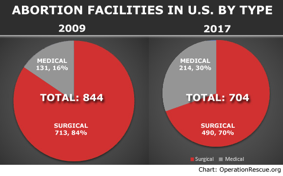 2017 abortion facility survey abortion clinic numbers keep dropping abortion facilities that provide only abortion drugs comprise an increasing slice of an ever shrinking piece of the abortion pie said newman ccuart Image collections