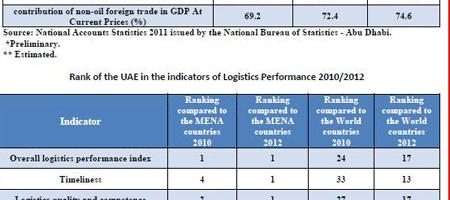 UAE Macro Economy's New Heights
