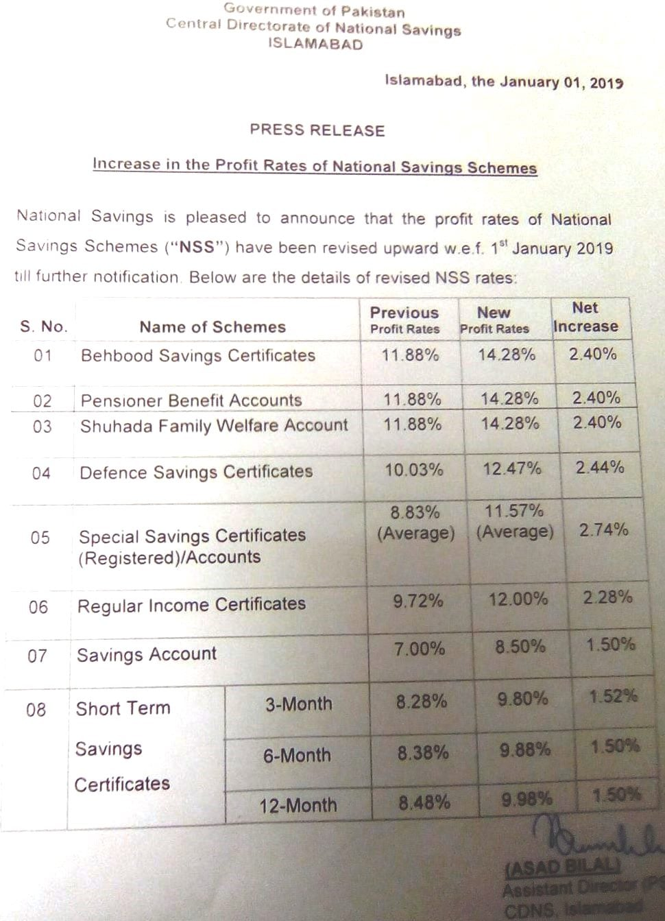 Profit on Pakistan National Saving Schemes – Overseas