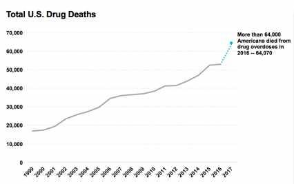 Pain Prescription Drugs and Illicit Drugs Statistics