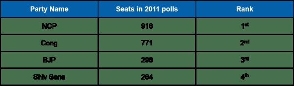 2011 Maharashtra Results