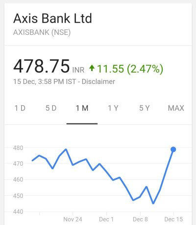 Axis Bank share prices in December 2016
