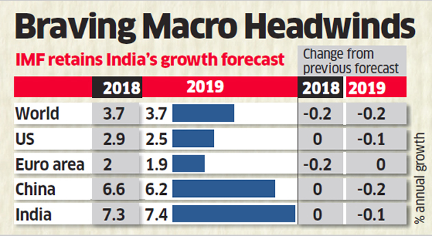 IMF predicts India to be the fastest Economy in the world