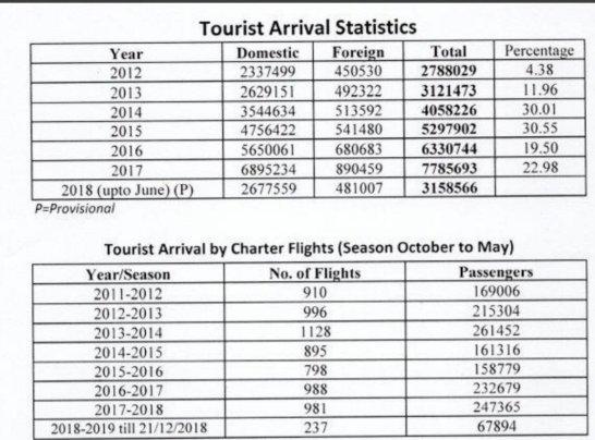Image source: Goatourism.gov.in