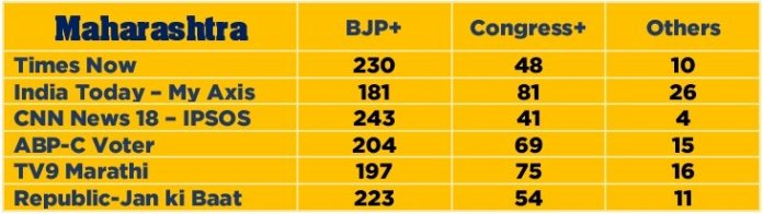 Maharashtra 2019 exit polls
