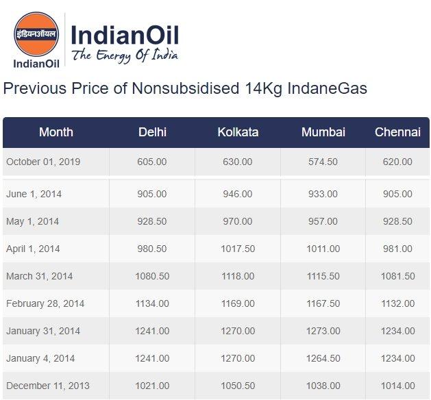 LPG prices in 2014