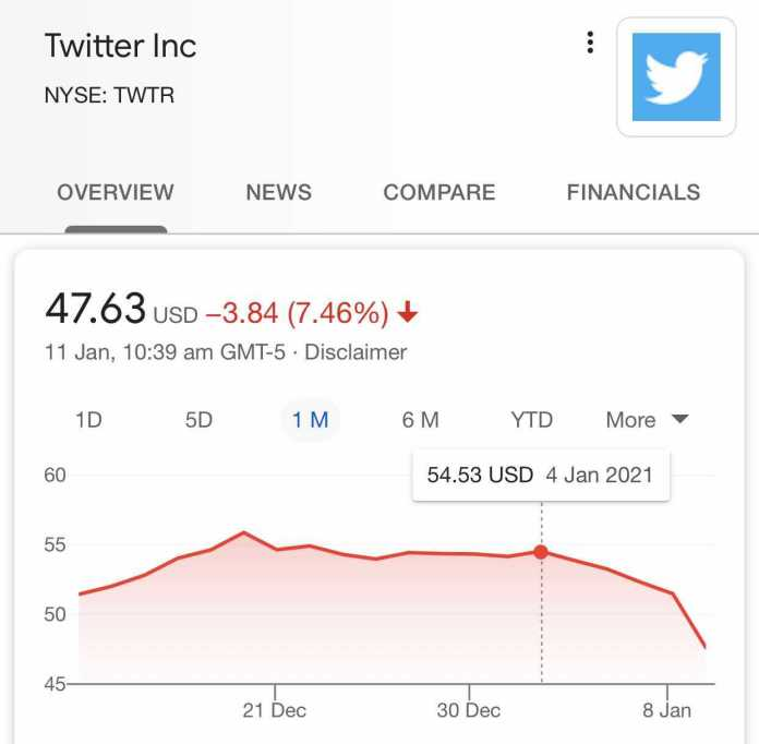 Twitter shares show a downward trend since the 5th of January