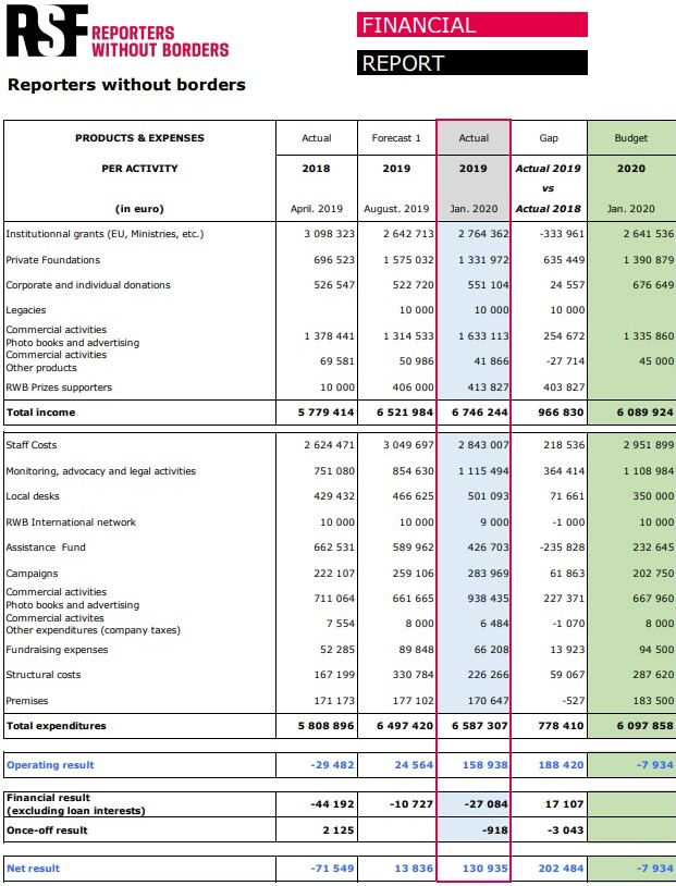 RSF financial report