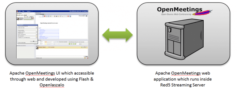 Install OpenMeetings di Ubuntu