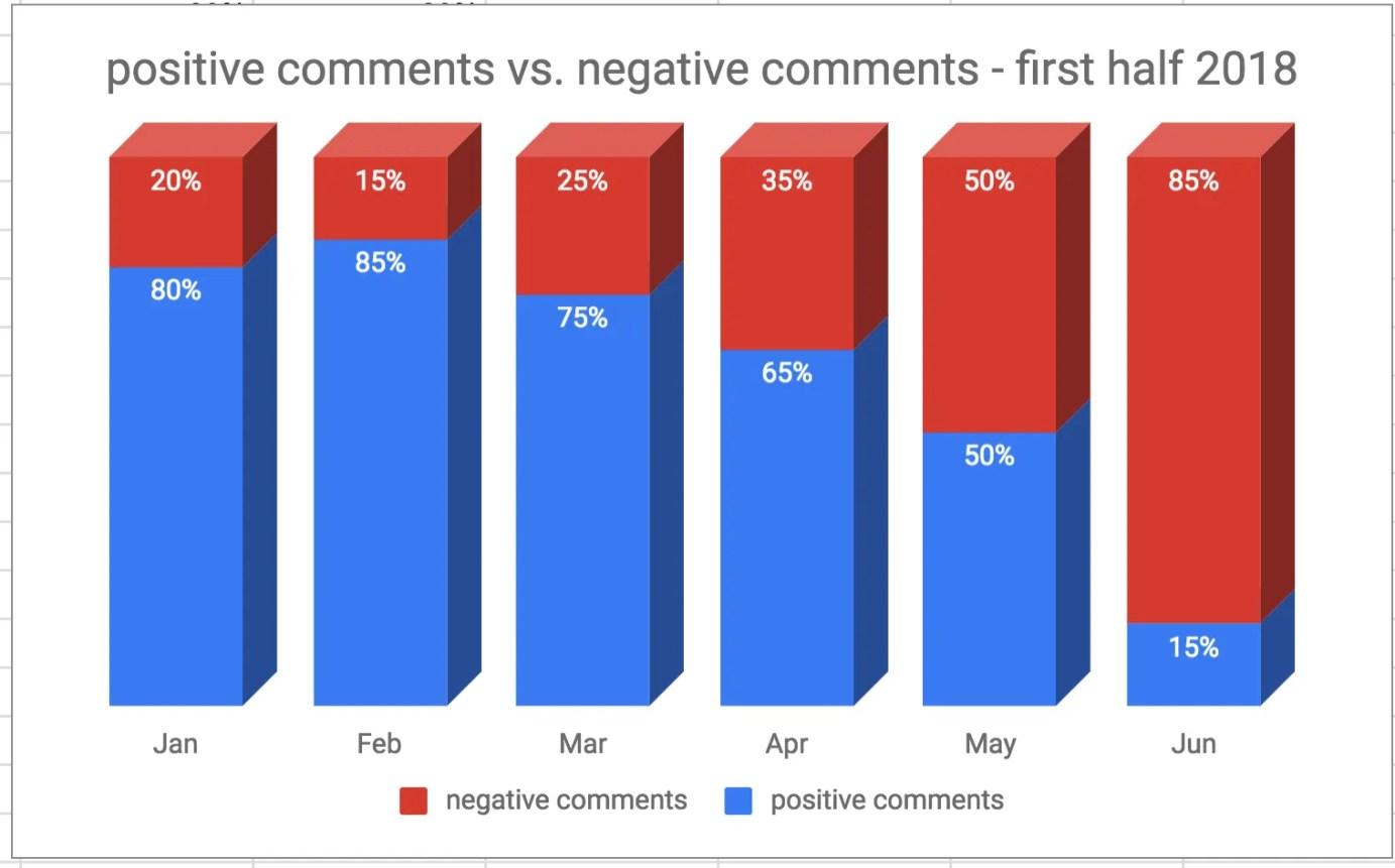 positive vs. negative comments