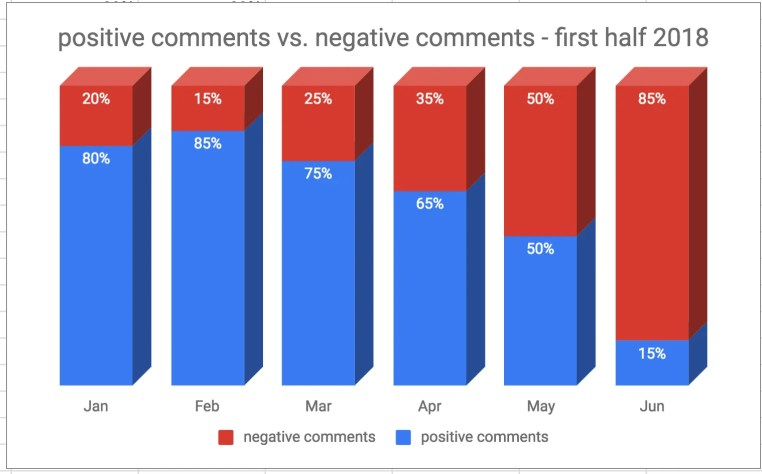 positive vs. negative comments