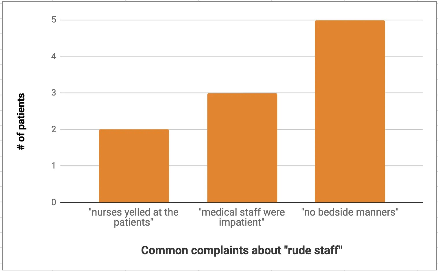 """rude staff"" common phrases"