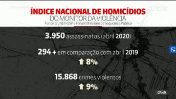 Em-plena-quarentena-Brasil-tem-alta-de-8-no-número-de-assassinatos-em-abril