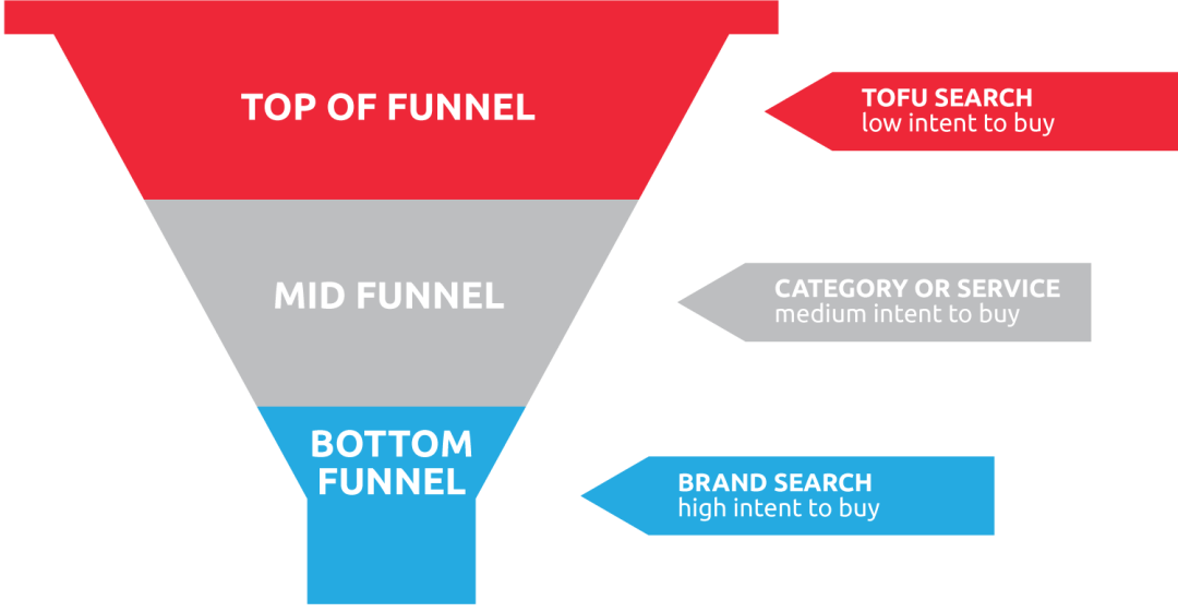 Sales Funnel Onlinemarketing