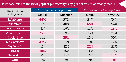 purchase-rates-of-sex-toys-by-relationship-status