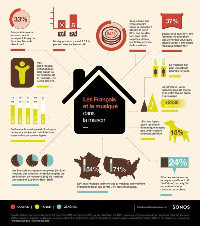 infographique music sexe