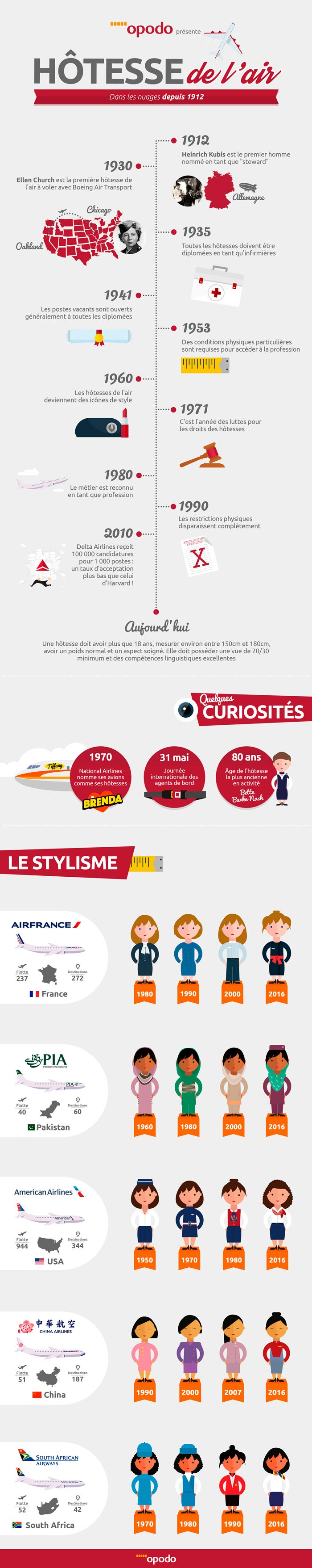Infographique hôtesse de l'air