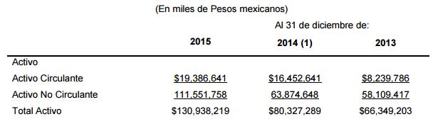 Fuente: Reporte anual de AC. Revisados para incorporar ajustes por valor razonable de combinación de negocios de 2014, por la adquisición de Tonicorp en conjunto con TCCC.