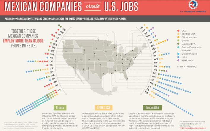 empresas estados unidos