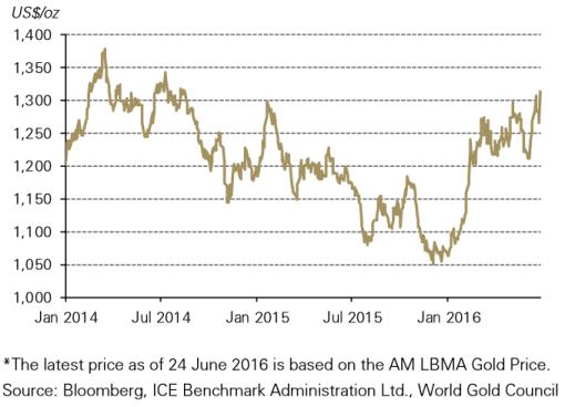 Gráfica: Consejo Mundial del Oro. Los precios del metal regresaron a sus niveles de agosto de 2014.
