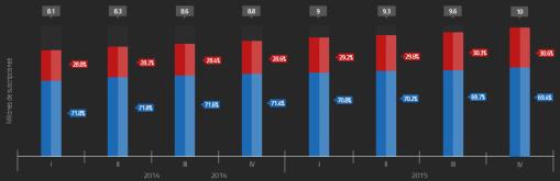 Gráfico: IFT. El número de suscriptores utilizado incorpora residenciales y no residenciales.