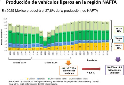 Gráfico: INA. México mantendrá un crecimiento de su participación en la producción de vehículos ligeros en América del Norte en los próximos años.