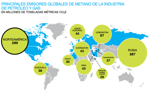 Gráfico: EDF. Estados Unidos, Canadá y México son tres de las principales naciones productoras de petróleo y gas y se encuentran entre los cinco principales emisores de metano.