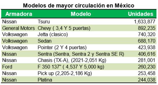 Gráficos: INA. en México una base de fabricación de alrededor de 42 marcas y 500 modelos en 21 plantas de fabricación.