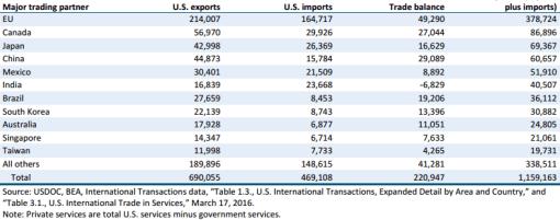 Gráfico: USITC. Comercio de servicios privados de Estados Unidos con sus principales socios en 2015.