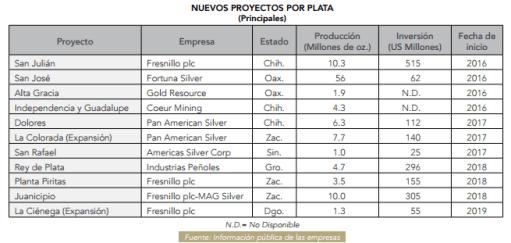 Gráfico: Camimex. México es desde 2010 el mayor productor mundial de plata y ha atraído en los últimos años inversiones sobre todo en la extracción de metales preciosos.