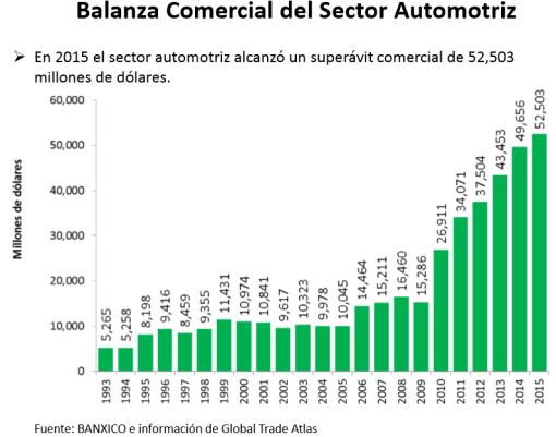 Gráfico: INA. A nivel global, la economía mexicana es la sexta mayor productora de partes automotrices en el mundo.