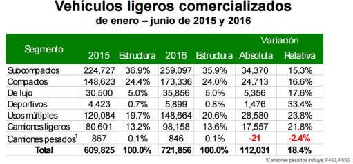 Gráfico: AMDA. A la vez que el mercado automotriz interno crece, México ha atraído inversiones para la producción de autos de alta gama.