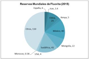 Gráfico: Mexichem. La compañía tiene una ubicación geográfica que le da acceso al mercado norteamericano (uno de los principales consumidores de ácido fluorhídrico y otros fluoroquímicos en el mundo) y que le otorga una ventaja competitiva sostenible y difícil de igualar.