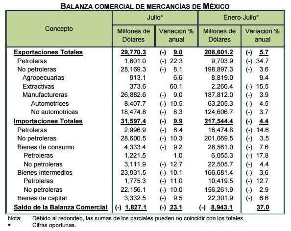Gráficos: Inegi. Las exportaciones mexicanas manufactureras registraron una baja interanual de 3.9% de enero a julio, para llegar a 187,812 millones de dólares.