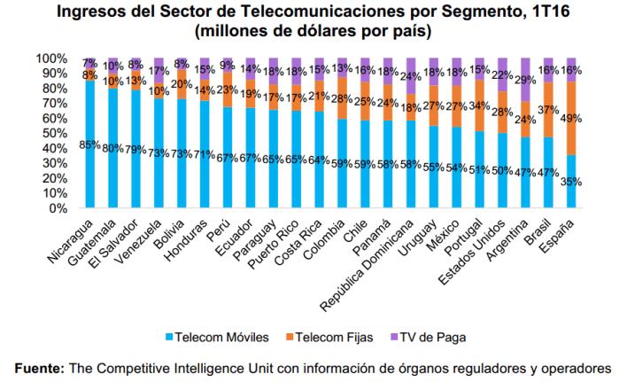 Gráfico: OTI. El segmento de TV de paga se caracteriza por ser el de menor participación en el total de ingresos de telecomunicaciones en los países de la región, excepto en Estados Unidos.